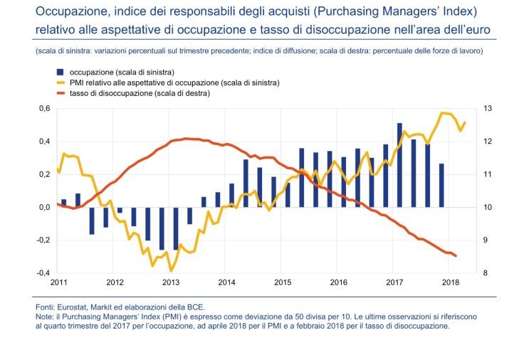 Aspettative occupazione e disoccupazione area euro