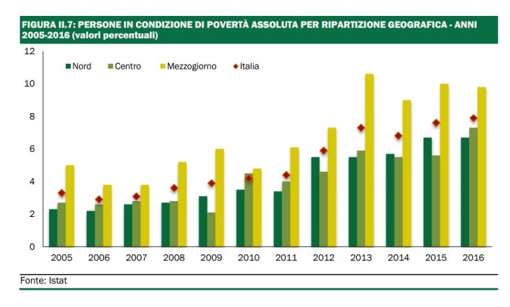 Persone in povertà assoluta aree geografiche