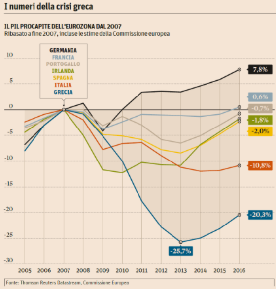 Pil pro capite eurozona.PNG
