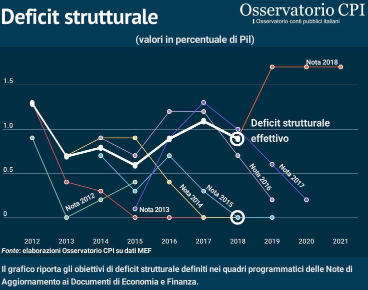 Deficit strutturale