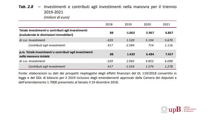 Investimenti UPB