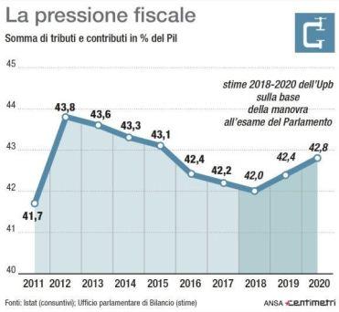 Pressione fiscale UPB
