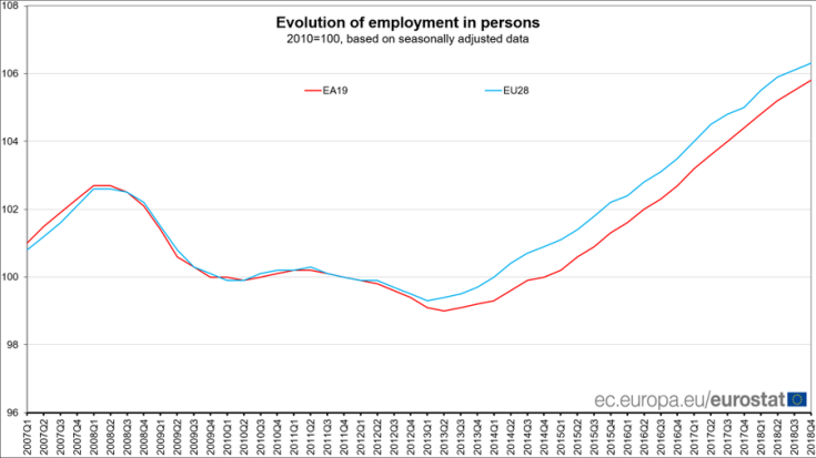 Evoluzione occupazione