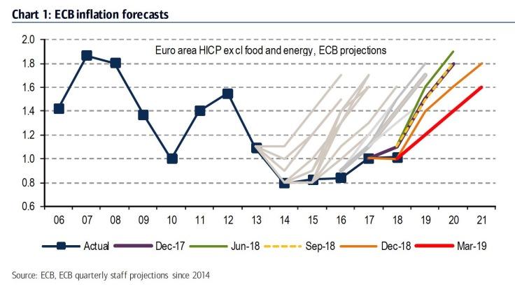 Evoluzione previsioni inflazione