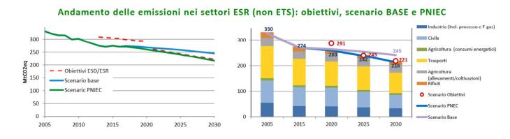 Grafico andamento emissioni.PNG